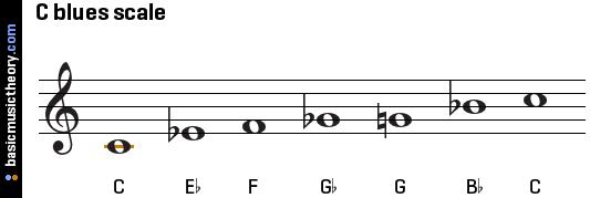 c-blues-scale-on-treble-clef
